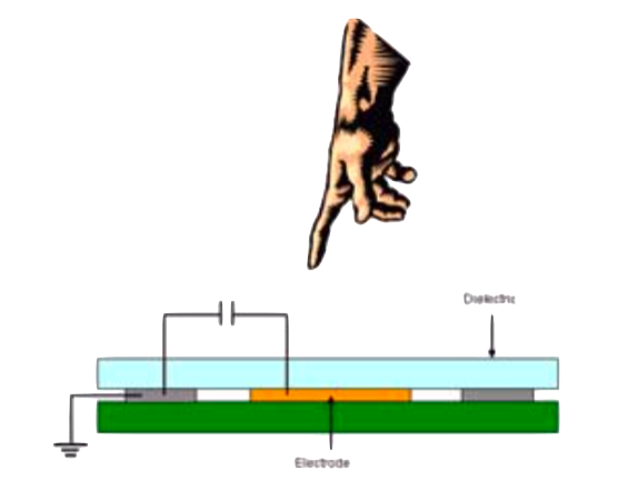 Touchpad circuit schematic with clip-art finger